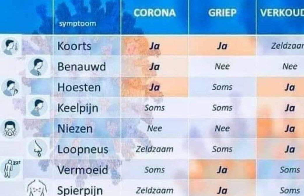 Coronavirus – praktijken tijdelijk gesloten (tot 6/4)